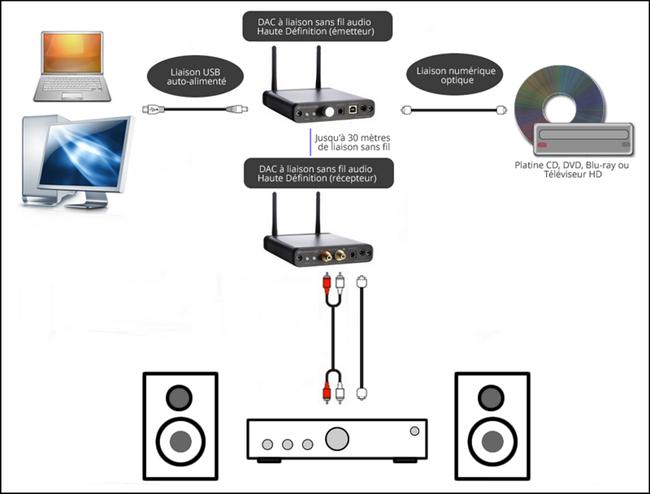 Schéma de branchement et d'utilisation du DAC D2 USB