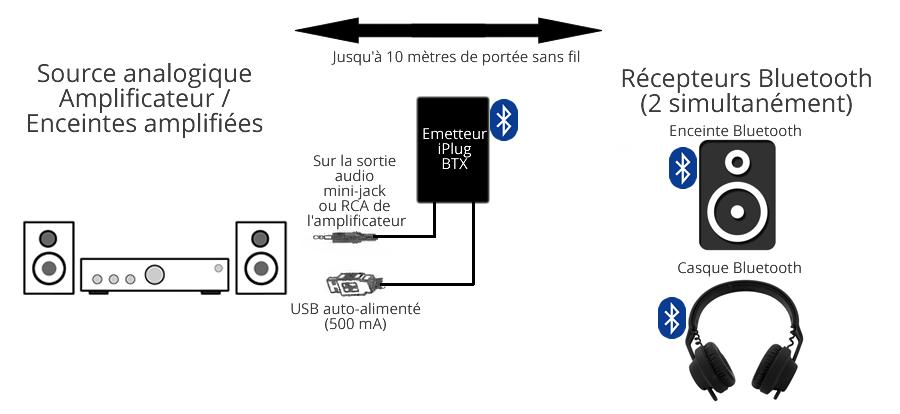 ecouter le son du t l viseur sur une enceinte sans fil. Black Bedroom Furniture Sets. Home Design Ideas