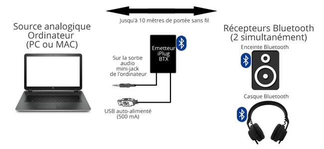 Ecouter la musique d'un ordinateur sur deux enceintes sans fil Bluetooth