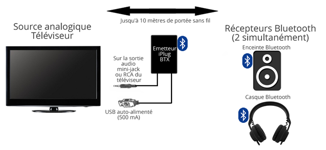 Comment puis-je brancher mon son surround RCA