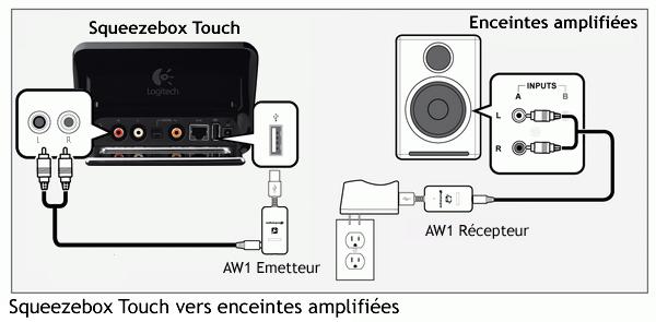 Relier Squeezebox Touch à des enceintes sans fil