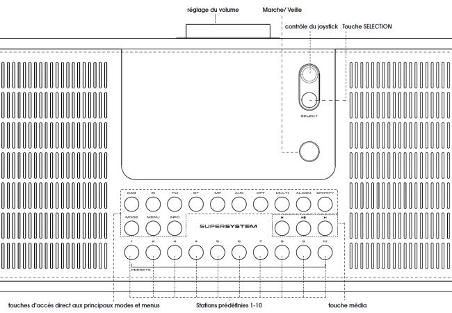 Toutes les fonctions en accès direct par les boutons en façade