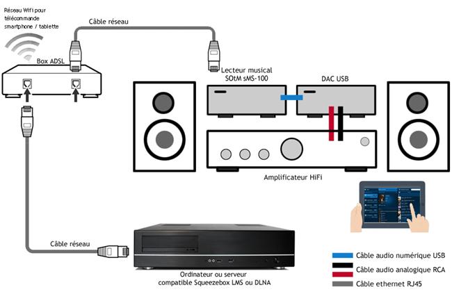 Schéma de l'installation HiFi avec un serveur, un lecteur et un DAC USB