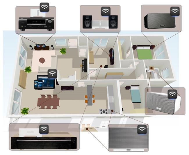 Installation multiroom audio dans plusieurs pièces de la maison