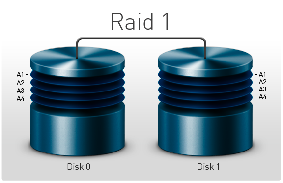 Duplication automatique sur un système de disque dur en RAID 1