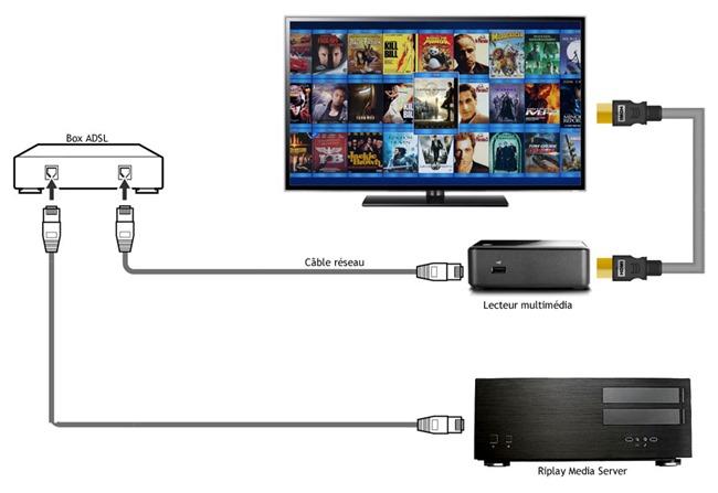 Schéma réseau pour un serveur audio-vidéo et un lecteur multimédia