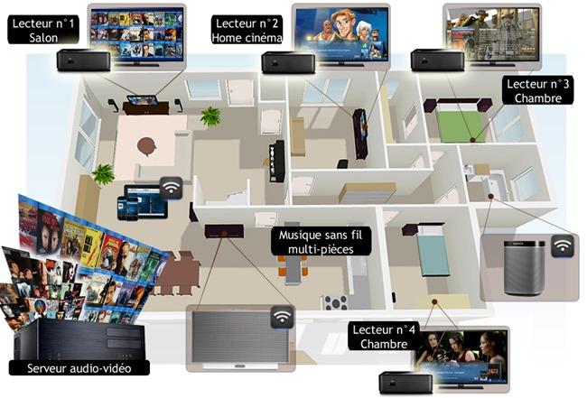 Système multiroom audio-vidéo pour la diffusion et la distribution des musiques et des films dans toutes les pièces de la maison