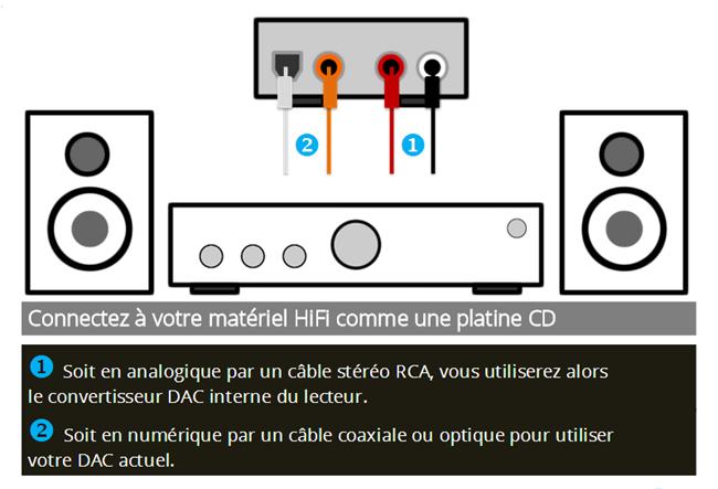 Brancher un lecteur réseau HiFi sur un amplificateur ou un DAC audio