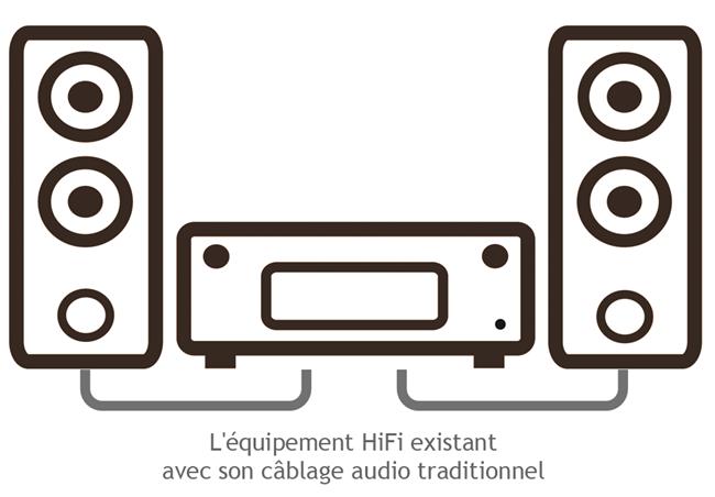 Conserver le câblage pour le matériel HiFi traditionnel