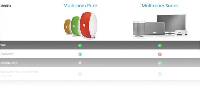 Comparer les enceintes sans fil Pure Jongo et Sonos Play