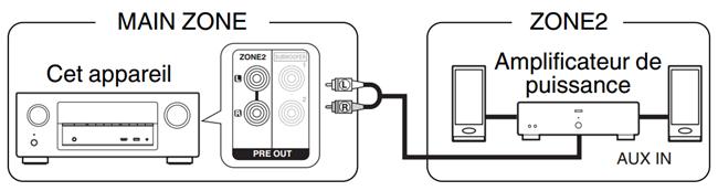 Amplificateur HiFi ou Home cinéma avec sorties audio pré amplifiée pour le multizone