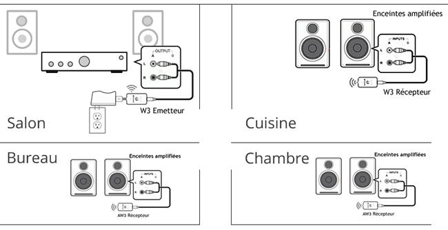 Envoyer la musique dans plusieurs pièces de la maison, à partir d'un chaîne Hi-Fi