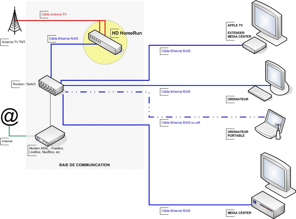 HD HomeRun-schema-diffuser-tv-réseau-domestique