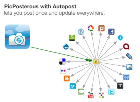 autopost_posterous