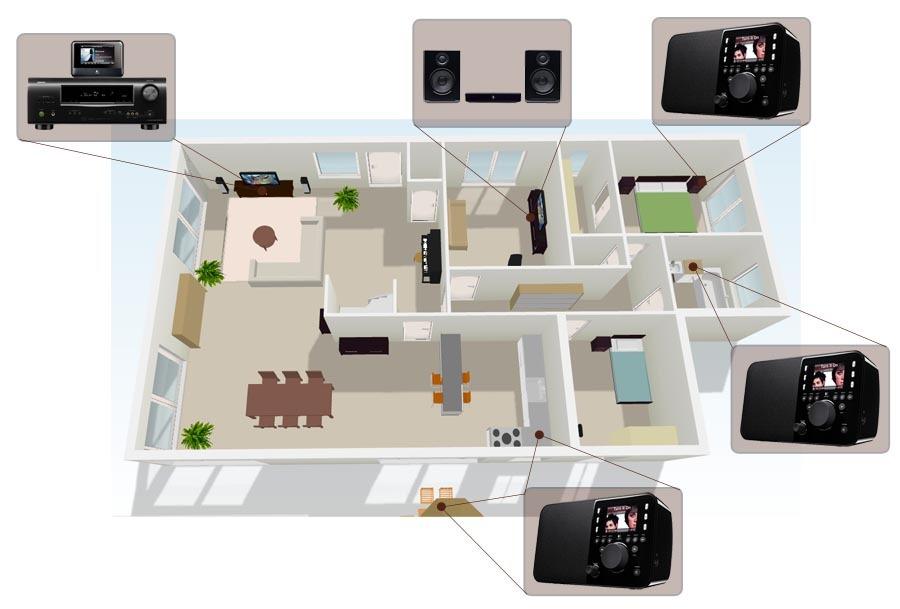 Equipement multiroom d'une maison avec le système musical sans fil Squeezebox