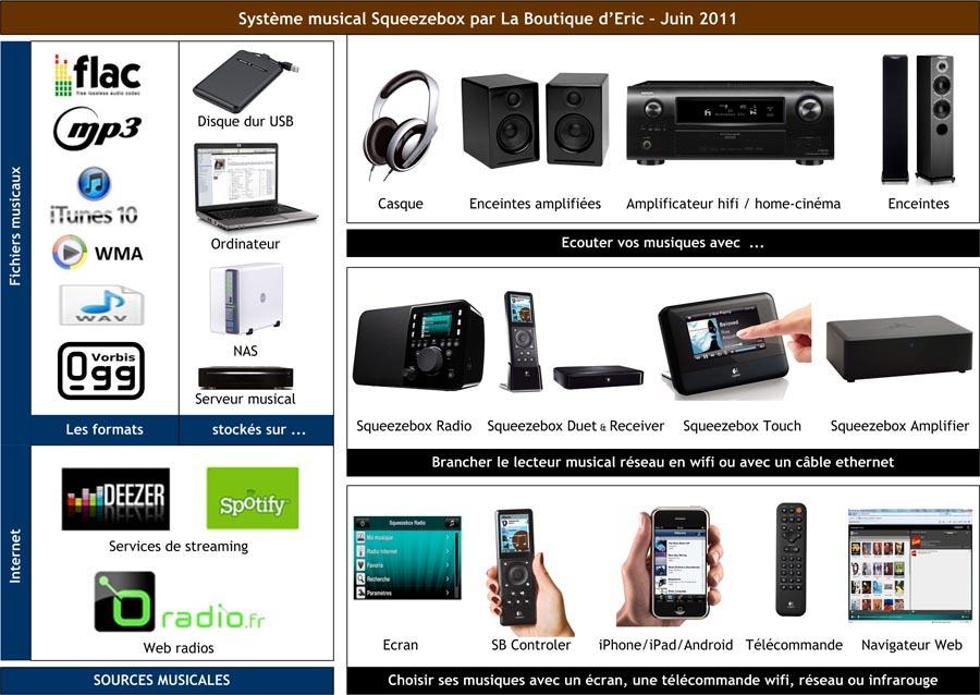 Système Squeezebox : les sources, les lecteurs, les télécommandes et l'écoute hifi