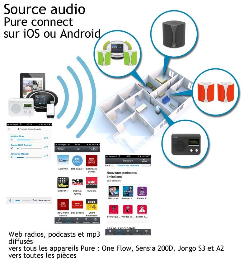 Multiroom audio en WiFi avec l'application Pure Connect sous iOs et Android