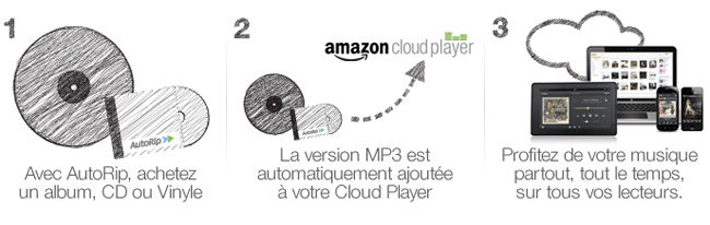 Autorip d'albums CD en qualité MP3 par Amazon