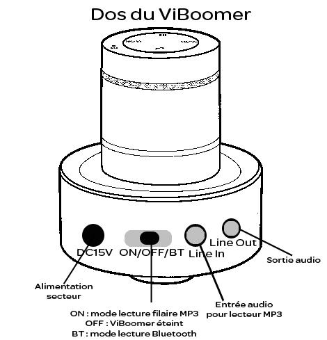 Connectiques de ViBoomer 26W Bluetooth