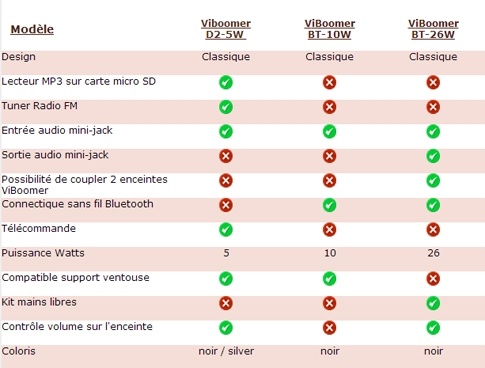 Comparer les enceintes à vibrations ViBoomer