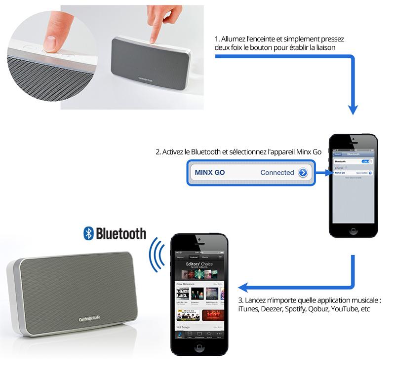 connexion et  liaison sans fil bluetooth avec un iPhone et l'enceinte Minx Go