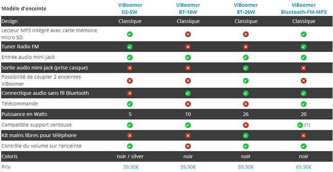 mini-enceinte-vibrante-portable-viboomer-bluetooth-fm-mp3-comparatif