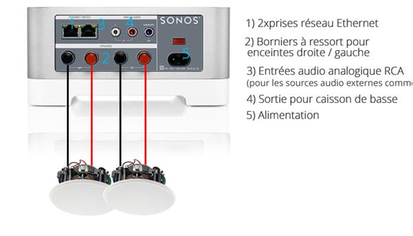 Lecteur réseau multizones Sonos Connect Amp