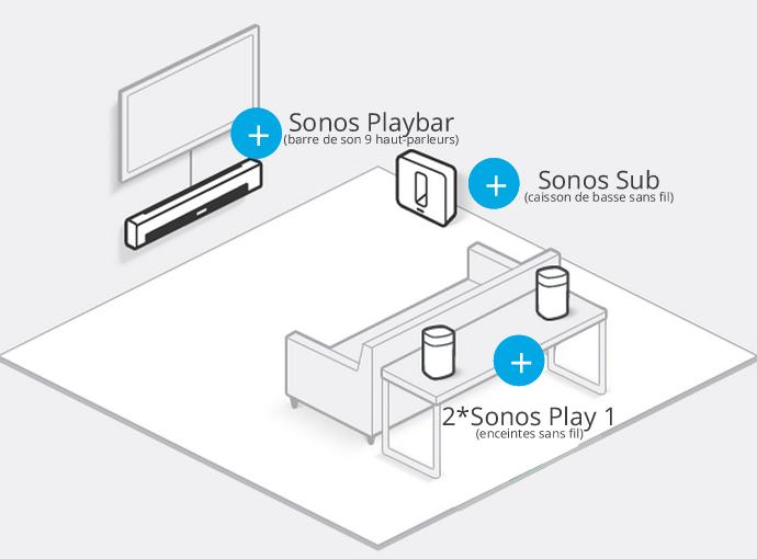 Installation Home-cinéma 5.1 sans fil Sonos