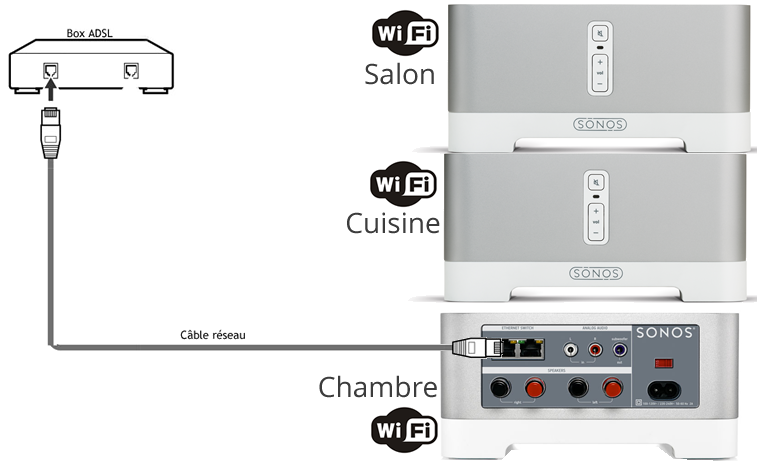 Câblage du Sonos Connect Amp pour une installation multiroom