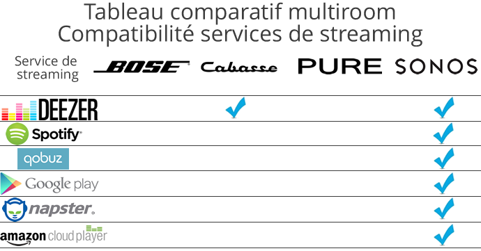 Comparatif compatibilité services streaming