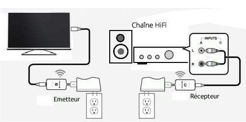 Diffuser le son de la TV sur ma chaîne HiFi via une connexion sans fil