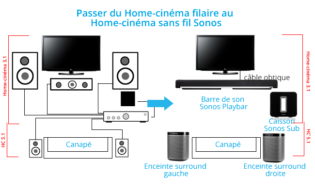Comment brancher une barre de son sur tv - Home cinema 2 1 sans fil ...