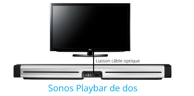 Guide installation Sonos Playbar : barre de son WiFi