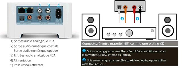 Schéma d'installation lecteur réseau WiFi Sonos Connect