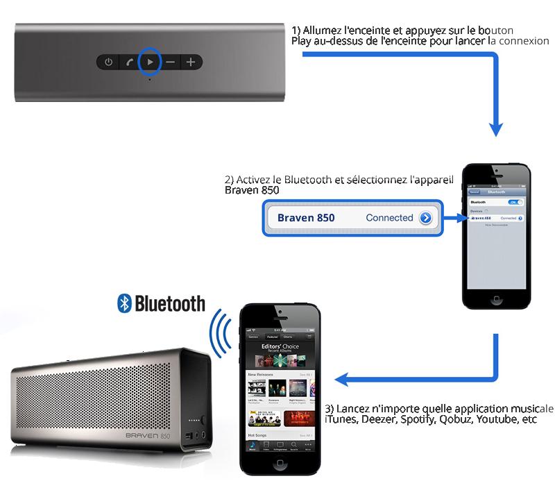 Connecter une enceinte bluetooth en sans fil