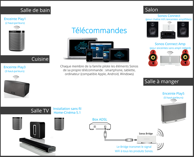 Exemple d'installation Sonos