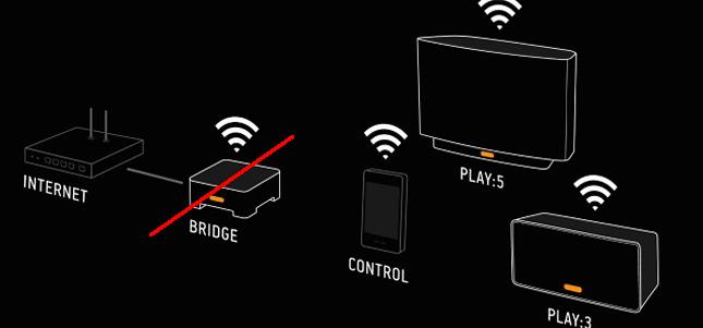 Sonos sur le WiFi de la maison: le Bridge n'est plus obligatoire pour une installation sans fil multiroom