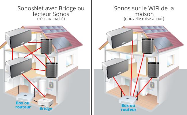 SonosNet ou réseau sans fil domestique