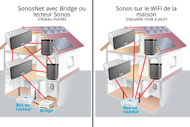 sonos sur le wifi de la maison le bridge ne devient plus obligatoire. Black Bedroom Furniture Sets. Home Design Ideas