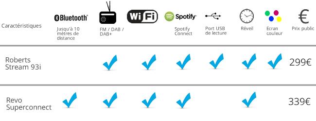 comparer poste de radio web