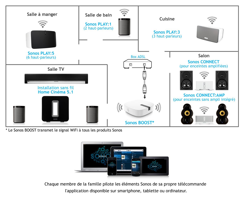 Exemple d'utilisation des enceintes et des lecteurs audio Sonos