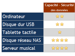 stockage-fichier-musique-capacite-stockage-disque-dur