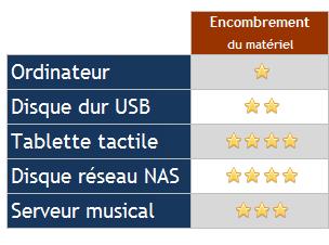 stockage-fichier-musique-encombrement-serveur-nas