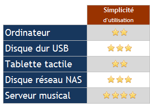 stockage-fichier-musique-simplicite-utilisation