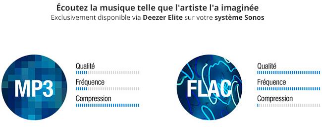 Différence de qualité audio entre le format MP3 et Flac pour Deezer