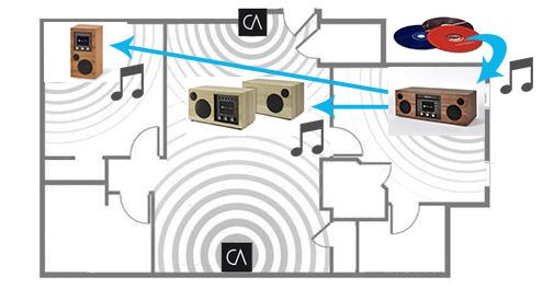 Envoyer la musique depuis n'importe quel appareil Como Audio par la fonction Multiroom WiFi
