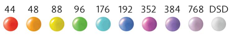 Les codes couleur du DAC Mojo selon l'échantillonnage du flux audio