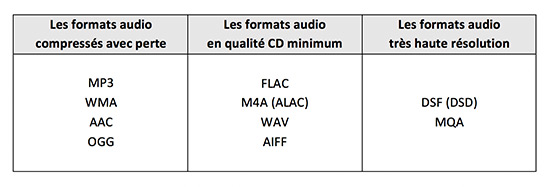 formats fichiers audio