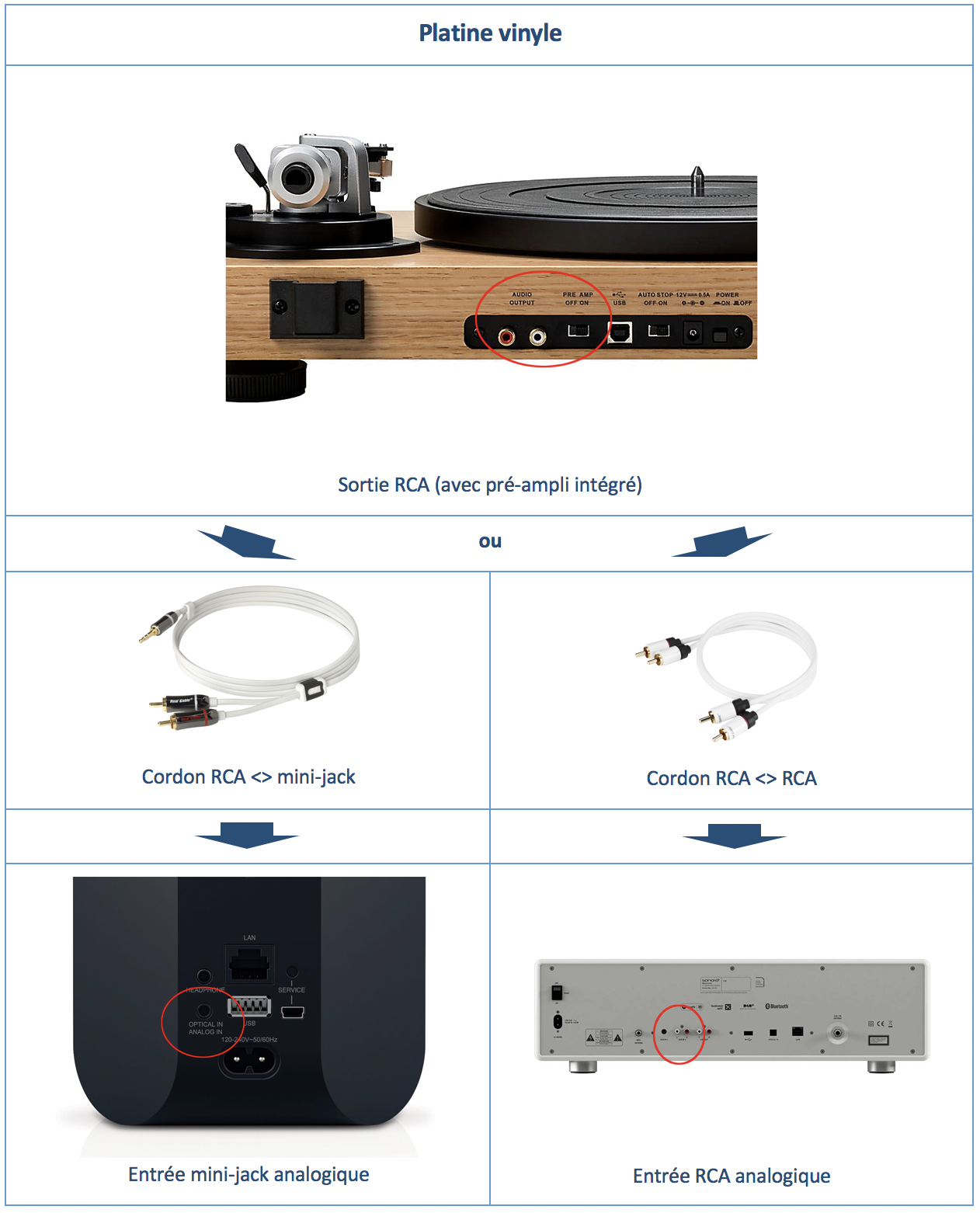 tableau connexion vinyle enceinte sans fil