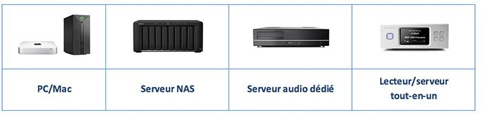 types serveurs audio